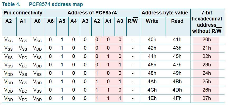 Adress PCF 8574