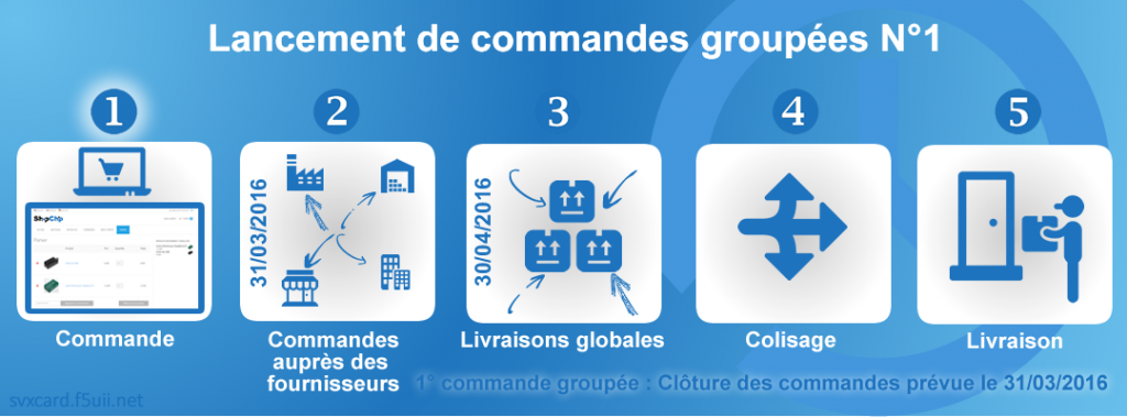 Commande groupée N1 svxcard.f5uii.net FR