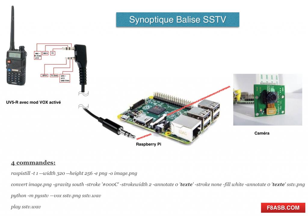 synoptique SSTV